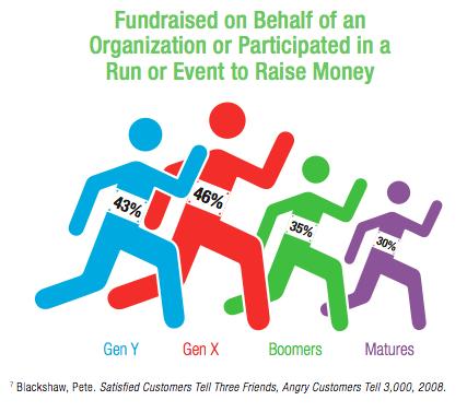 Peer-to-peer fundraising, RAZ Mobile style   RAZ Mobile