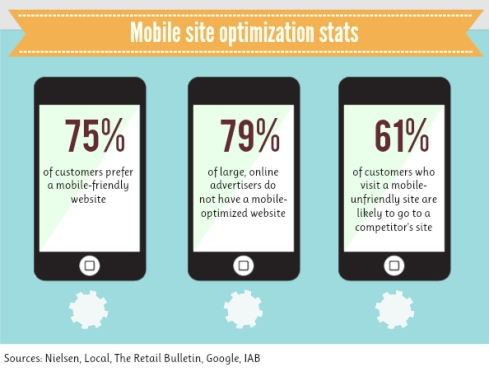 Some important mobile stats | Hello